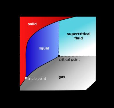 [Thumbnail for 509px-Carbon_dioxide_pressure-temperature_phase_diagram_svg.png]