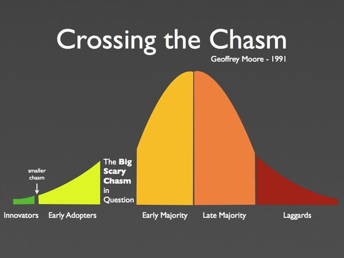 [Thumbnail for Crossing-the-Chasm.jpg]