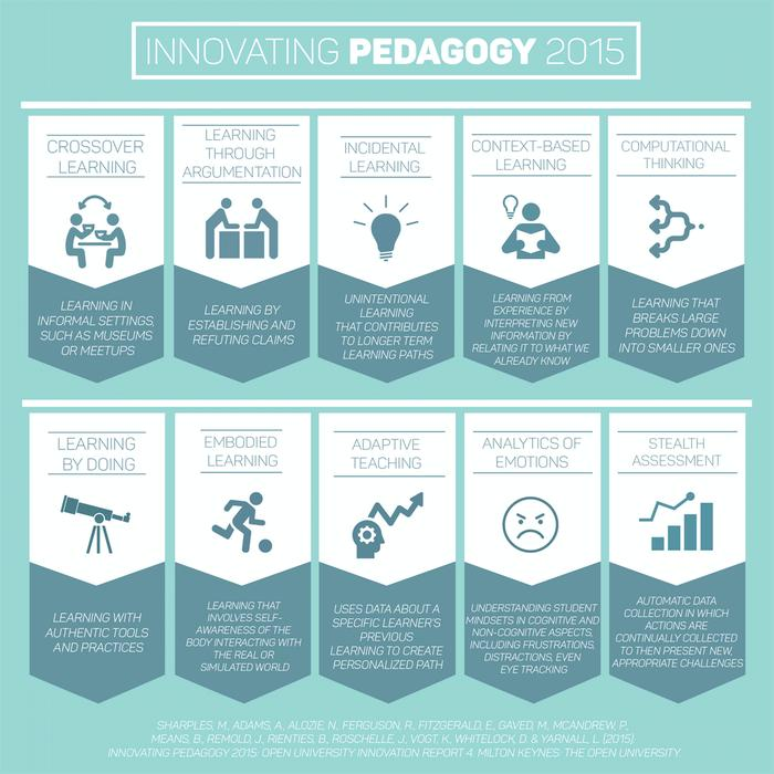 [Thumbnail for innovating-pedagogy-2015-New.png]